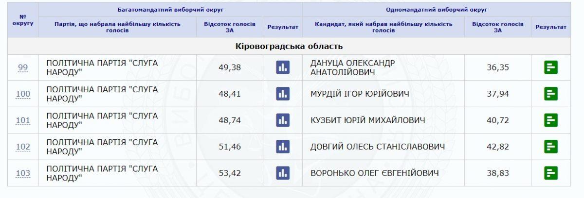 ЦВК порахувала більше 50% протоколів із результатами голосування по Кіровоградщині - 2 - Вибори - Без Купюр