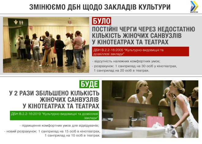 Новими будівельними нормами передбачено вдвічі більше жіночих вбиралень у кінотеатрах - 1 - Україна сьогодні - Без Купюр