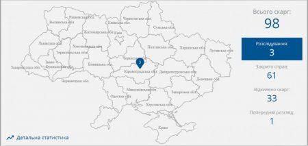 69 з 98 скарг підприємців Кіровоградщини до бізнес-омбудсмена стосуються фіскальної служби