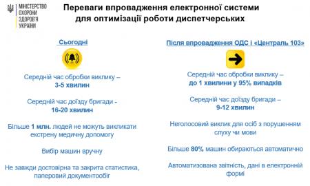 Кіровоградщина отримала 5 мільйонів 600 тисяч на створення диспетчерської служби екстреної  допомоги