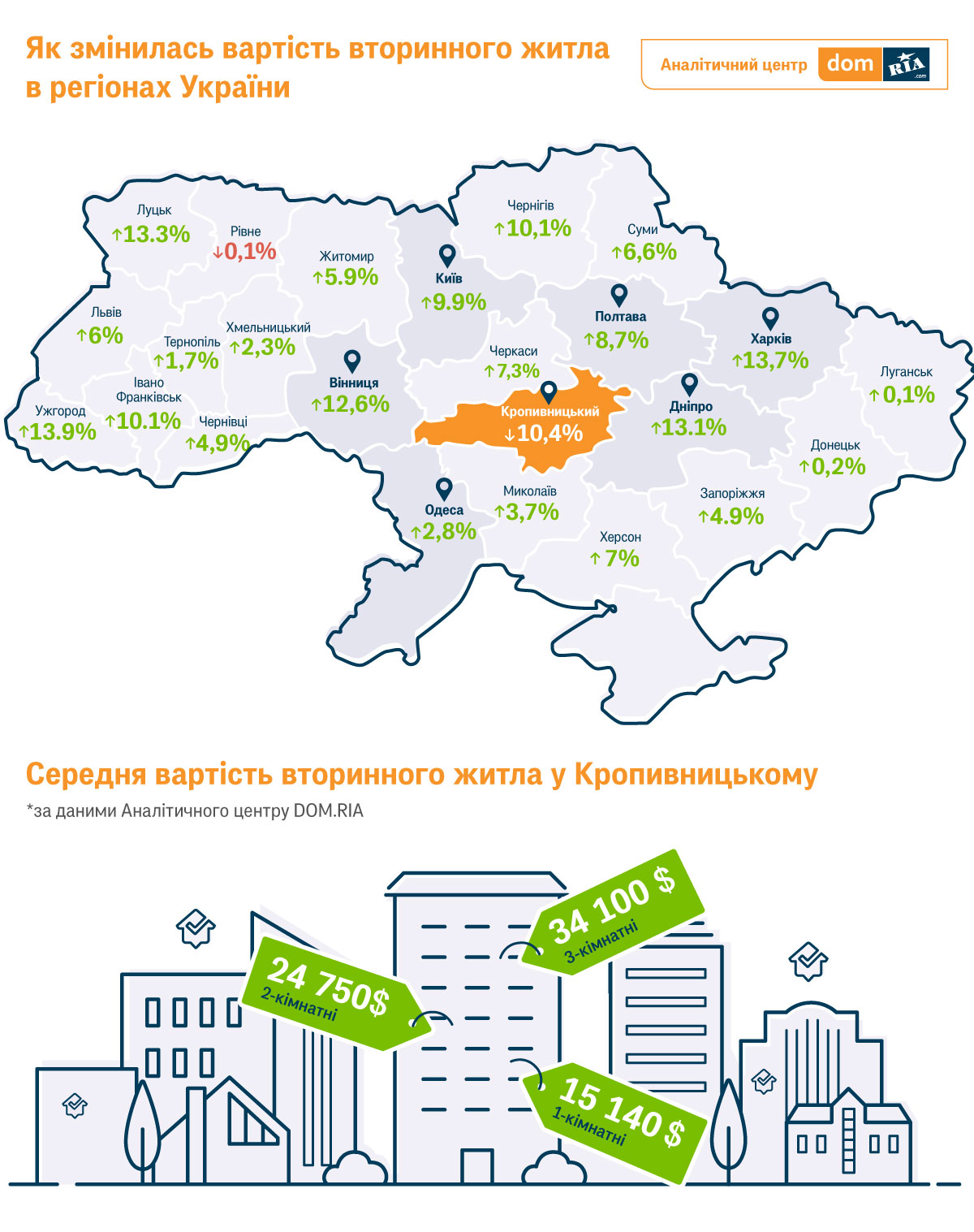 Без Купюр У Кропивницькому знизилися ціни на вторинне житло Життя  Кропивницький квартири житло вартість