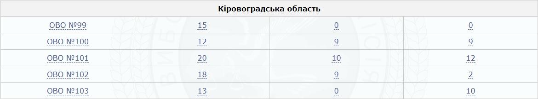 """Ціна депутатства """"слуг""""-нардепів від Кіровоградщини - 1 - Політика - Без Купюр"""
