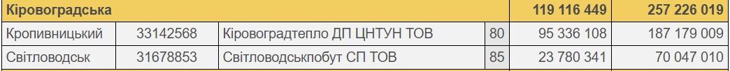 """У """"Нафтогазі"""" вказали два підприємства області, що ставлять під загрозу початок опалювального сезону - 2 - Життя - Без Купюр"""