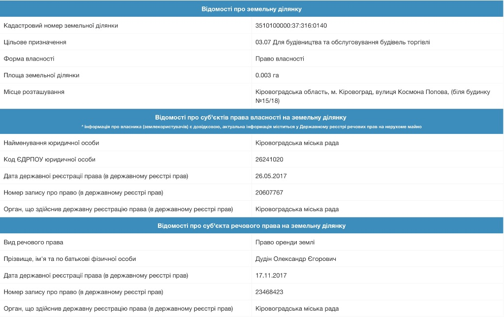 Без Купюр Підприємець відсудив у міськради Кропивницького право збудувати МАФ на орендованій ділянці Земля  Кропивницький дудін олександр