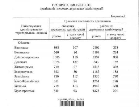Уряд скоротив чисельність працівників райдержадміністрацій