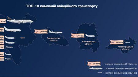"""""""УРГА"""" потрапила в ТОП-10 найбільш успішних компаній галузі авіатранспорту"""