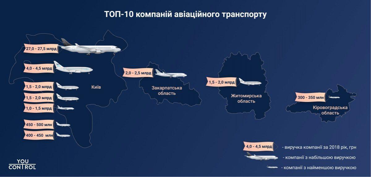 """Без Купюр """"УРГА"""" потрапила в ТОП-10 найбільш успішних компаній галузі авіатранспорту Аналiтика  УРГА перевезення Кропивницький дослідження бізнес"""