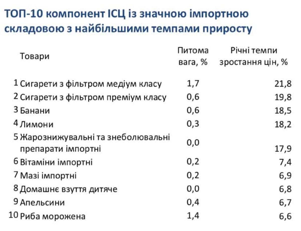 Без Купюр Міністр економіки пояснив, чому посилення курсу гривні не впливає на зниження цін Україна сьогодні  ціни Кропивницький Економіка