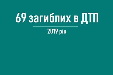 Торік на Кіровоградщині внаслідок ДТП загинуло 69 людей