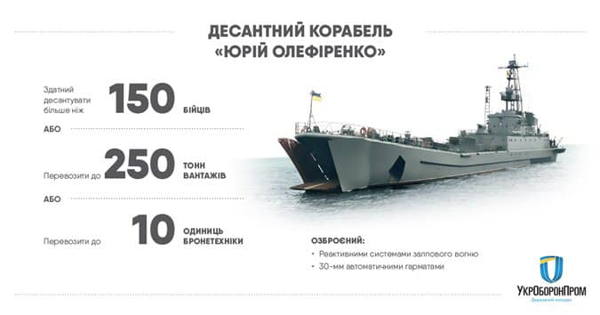 """Без Купюр """"Укроборонпром"""" прозвітував про ремонт десантного корабля, що носить ім'я нашого земляка Події  Юрій Олефіренко укроборонпром 2020 рік"""