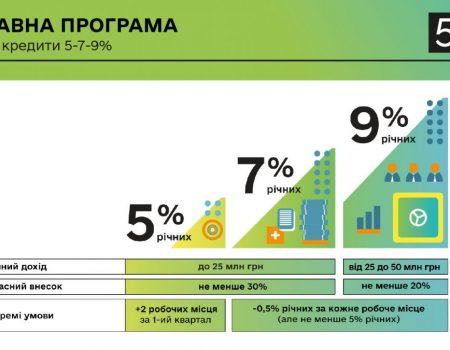 Бізнесу пропонують «Доступні кредити 5-7-9%»