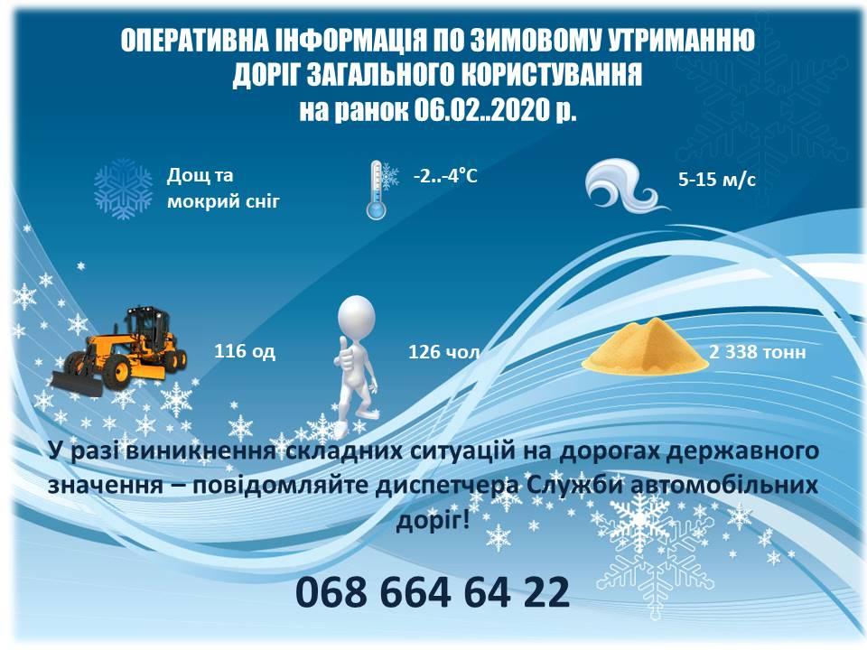 Без Купюр Для ліквідації наслідків негоди дорожники Кіровоградщини використали більше 2 тон посипних матеріалів За кермом  служба автомобільних доріг наслідки снігопадів 2020 рік