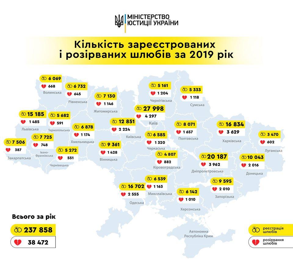 Без Купюр Мін'юст: на Кіровоградщині частіше одружуються, ніж розлучаються Точні дані  юстиція одруження 2020 рік