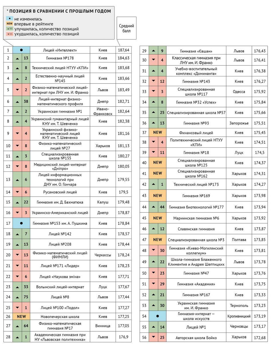 Без Купюр Навчальні заклади Кіровоградщини увійшли в ТОП-100 найкращих Освіта  рейтинг ЗНО гімназія Короткова 2020 рік