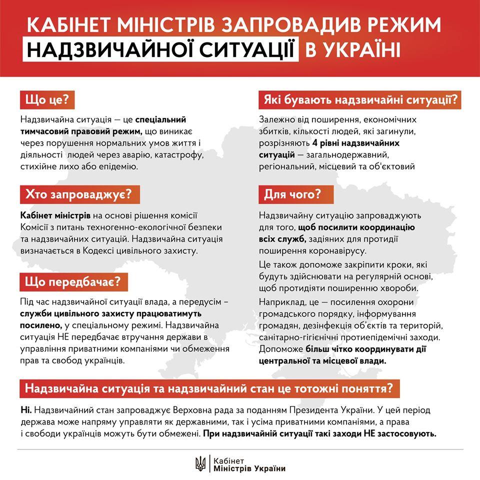Без Купюр В Україні запровадили режим надзвичайної ситуації Україна сьогодні  Коронавірус в Україні карантин Кабмін 2020 рік