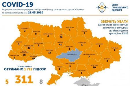 Кіровоградщина єдина область, де поки ще не зареєстрували випадків COVID-19