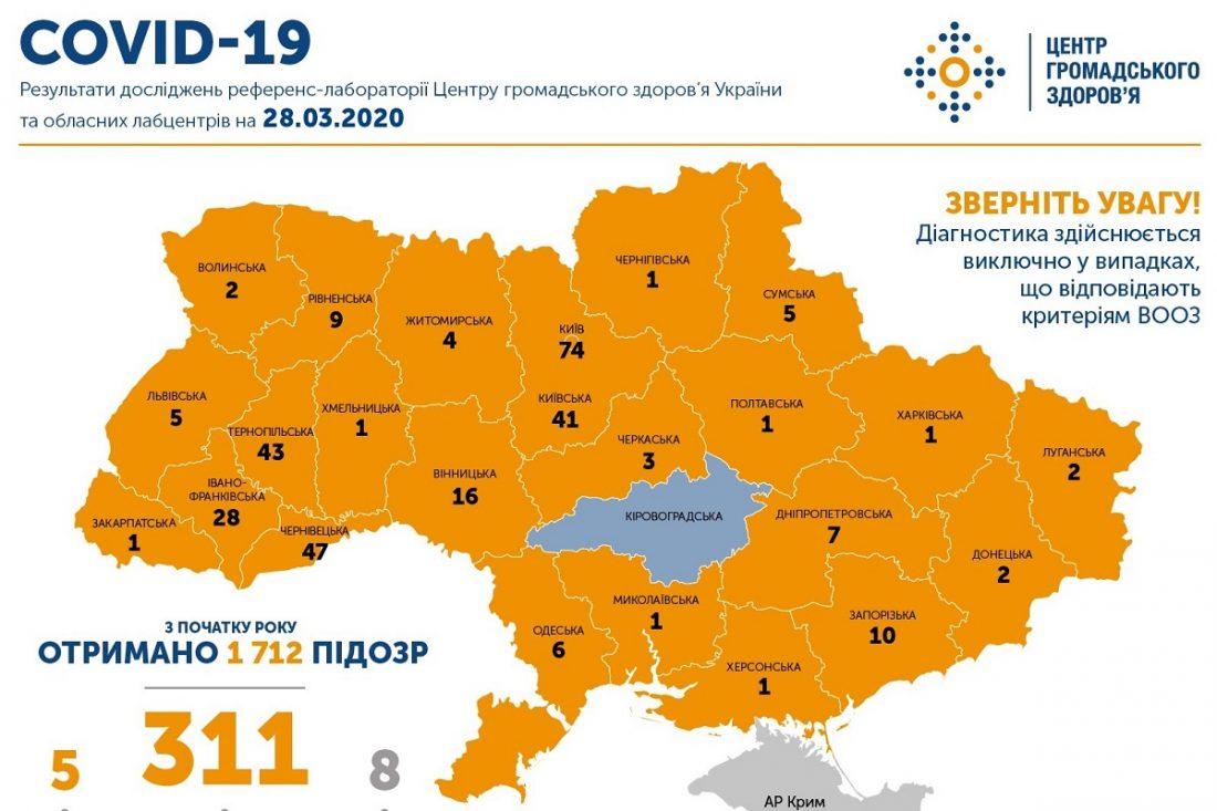 Без Купюр Кіровоградщина єдина область, де поки ще не зареєстрували випадків COVID-19 Здоров'я  Центр громадського здоров'я Коронавірус в Україні 2020 рік