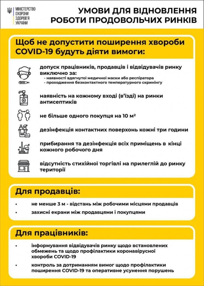 Без Купюр За яких умов зможуть працювати продуктові ринки в Кропивницькому Бізнес  ринки Коронавірус в Україні 2020 рік