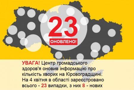 На Кіровоградщині за добу зареєстрували нові випадки коронавірусу. ОНОВЛЕНО