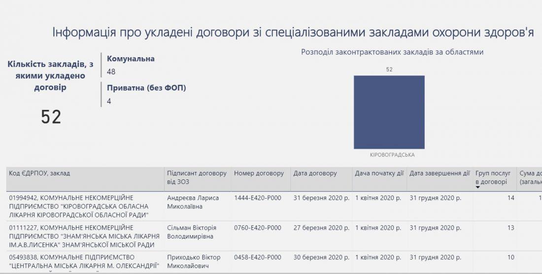 Без Купюр 52 медзаклади Кіровоградщини отримуватимуть кошти від НСЗУ за безоплатні медичні послуги населенню Реформи  НСЗУ медичні заклади медична реформа 2020 рік