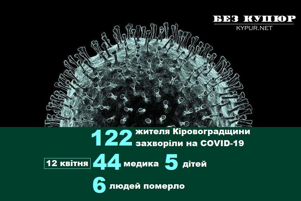 Без Купюр Оперативна інформація про коронавірус на Кіровоградщині на 12 квітня. ОНОВЛЮЄТЬСЯ Здоров'я  Центр громадського здоров'я МОЗ Коронавірус в Україні Кіровоградщина 2020 рік