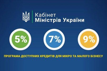 Підприємці Кіровоградщини подали 118 заявок на доступні кредити, гроші отримала третина