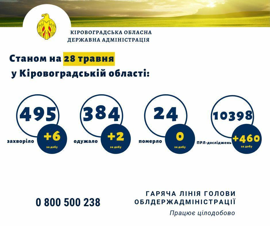 Без Купюр У Кропивницькому на COVID-19 захворів податківець, епідеміологи встановлюють, хто з ним контактував Здоров'я  Коронавірус в Україні 2020 рік