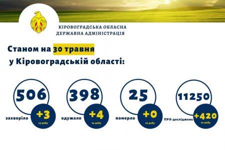 Троє захворіло, четверо одужало – статистика COVID-19 на Кіровоградщині