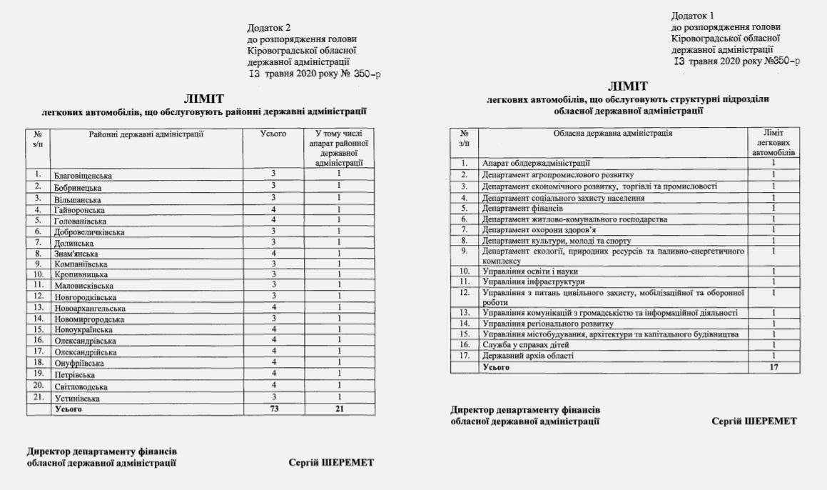 Без Купюр Скільки легкових автомобілів обслуговують ОДА та райдержадміністрації Кіровоградщини За кермом  РДА ОДА автомобілі 2020 рік