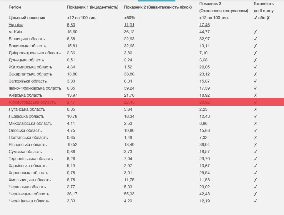 Без Купюр У МОЗ вважають, що Кіровоградщина готова до 2 етапу зняття карантину Головне  МОЗ Коронавірус в Україні Кіровоградщина карантин 2020 рік