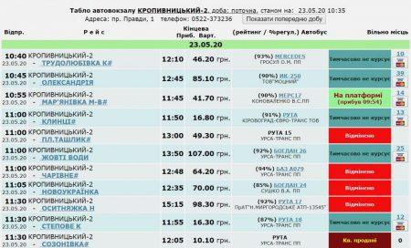 Міжміські та приміські перевезення на Кіровоградщині відновлено частково