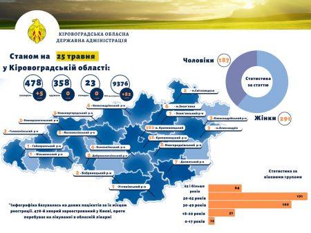 172 медика інфікувалися на COVID-19 від початку епідперіода на Кіровоградщині