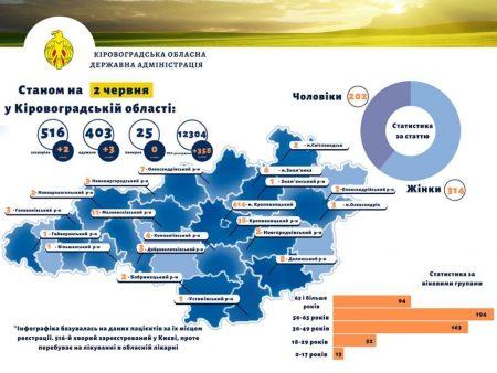 Найбільше на Кіровоградщині на COVID-19 захворіло людей віком 50-65 років