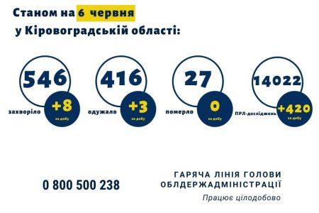 Кіровоградщина: серед 8 нових хворих на COVID-19 – 4-річна дитина