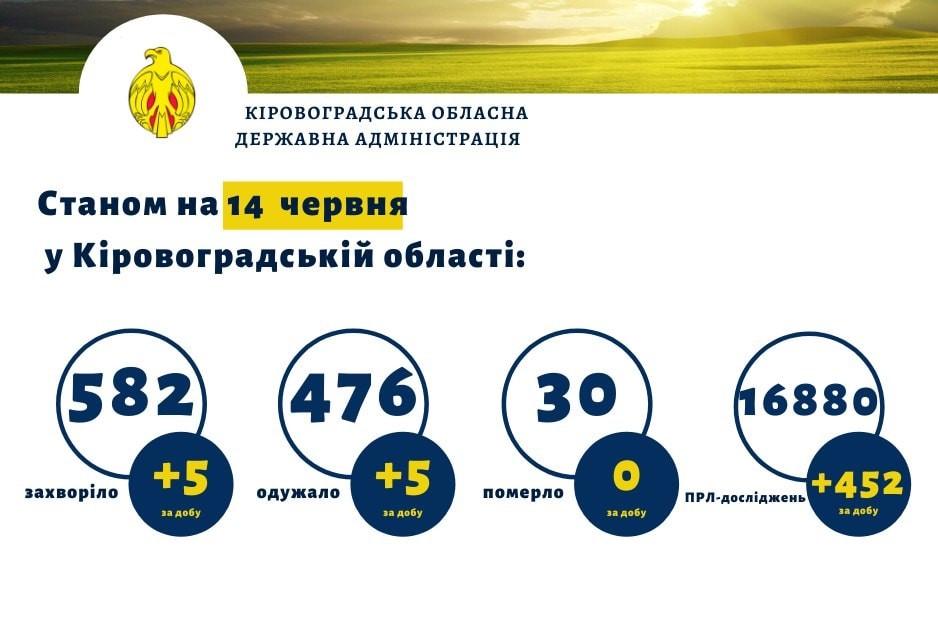 Без Купюр Кіровоградщина: в Онуфріївському районі виявили перший випадок COVID-19 Здоров'я  Коронавірус в Україні 2020 рік