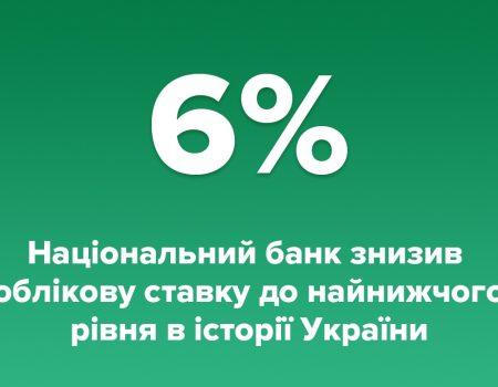 Нацбанк України знизив облікову ставку до найнижчого рівня в історії