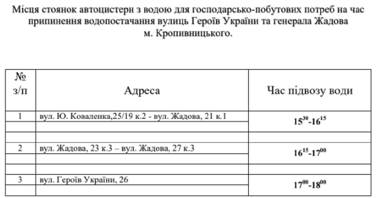 Без Купюр У Кропивницькому на кількох вулицях відключать водопостачання Життя  Дніпро-Кіровоград водопостачання 2020 рік