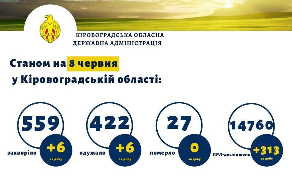 Без Купюр Статистика COVID-19 на Кіровоградщині за добу Здоров'я  Коронавірус в Україні 2020 рік