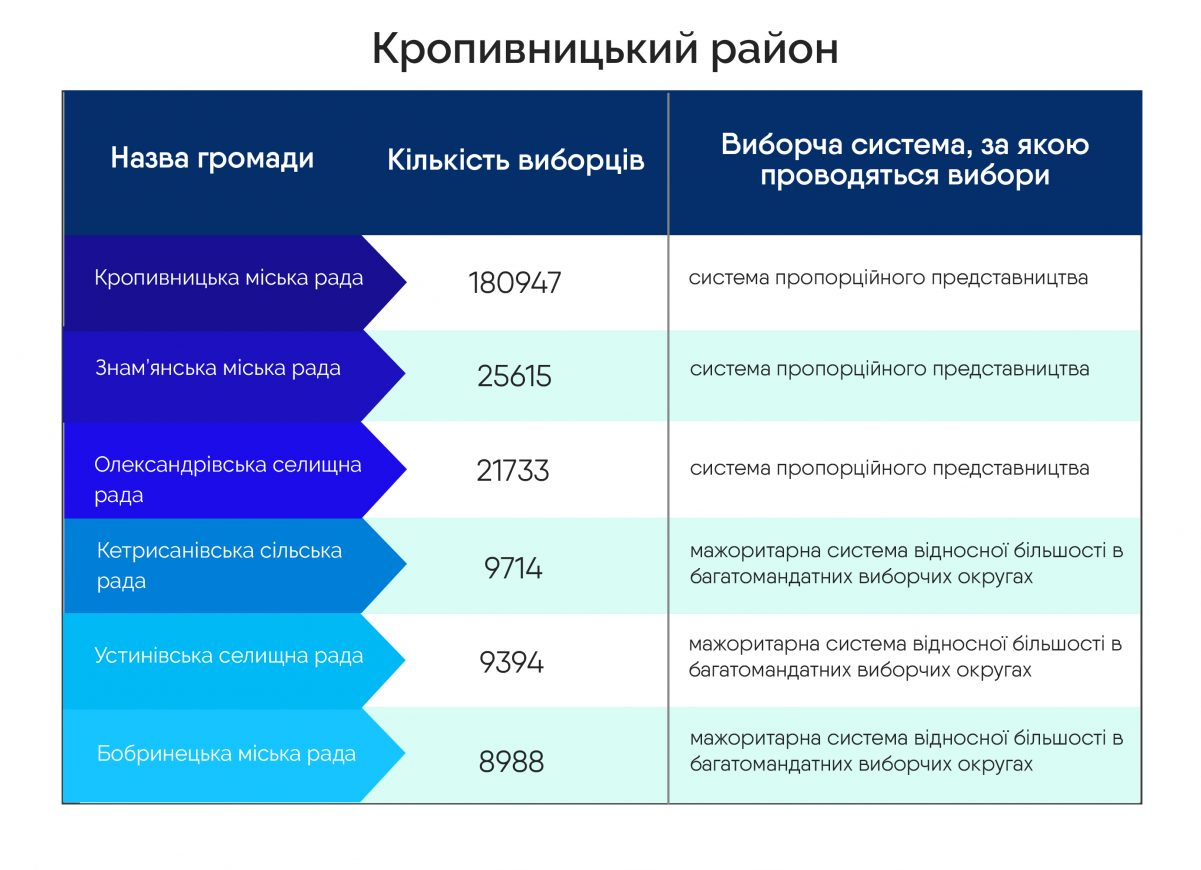 Без Купюр 19 громад Кіровоградщини обиратимуть депутатів за відкритими списками, 30 - за мажоритарною системою Explainer  ОТГ ОПОРА місцеві вибори 2020 рік