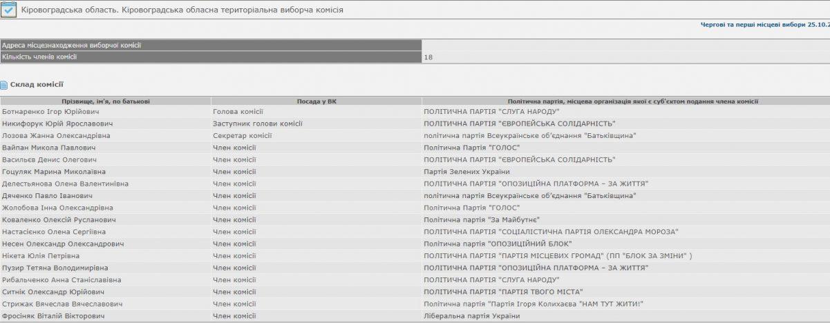 Без Купюр Хто від якої партії ввійшов до Кіровоградської обласної територіальної виборчої комісії Вибори  ЦВК обласна комісія вибори 2020 рік