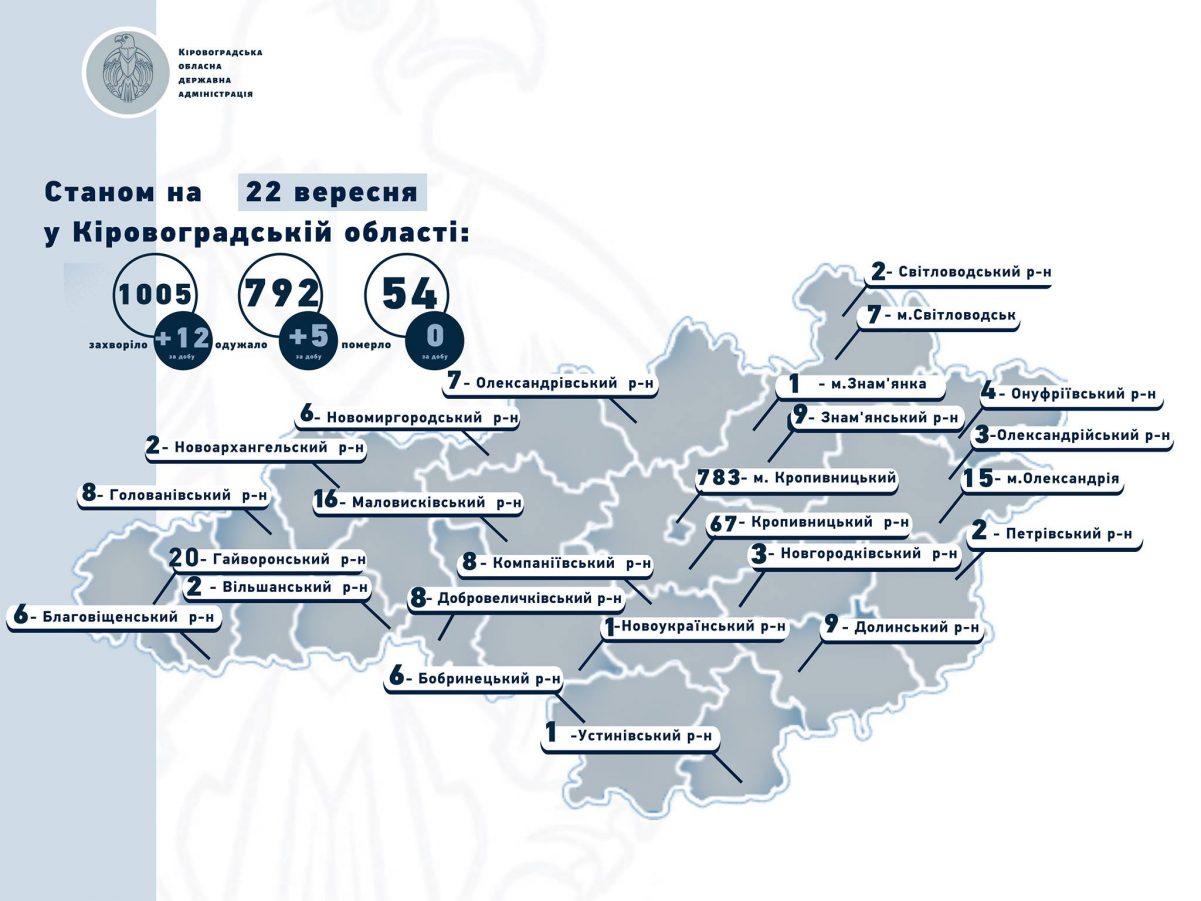 Без Купюр На Кіровоградщині з березня виявили понад тисячу випадків COVID-19, вчора - 12 Здоров'я  новини Коронавірус в Україні Кіровоградщина 2020 рік