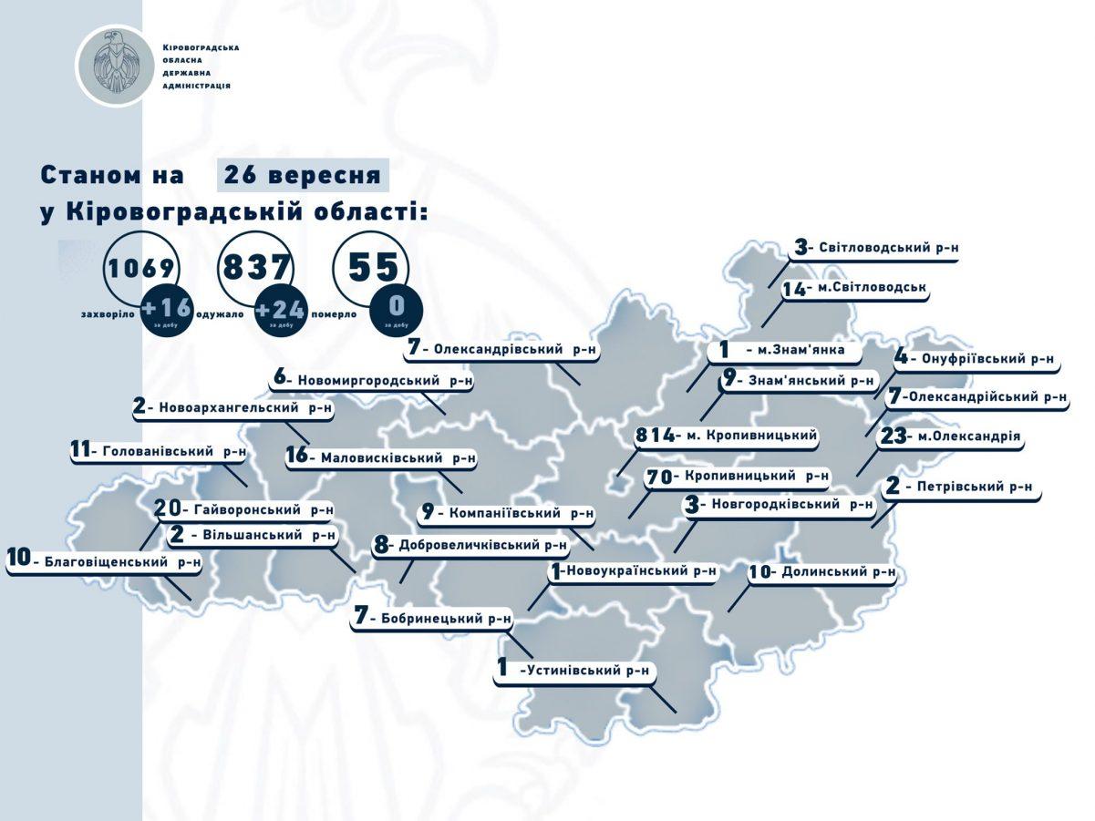 Без Купюр Статистика COVID-19 на Кіровоградщині: 16 - захворіли, 24 - одужали Здоров'я  новини Коронавірус в Україні Кіровоградщина 2020 рік