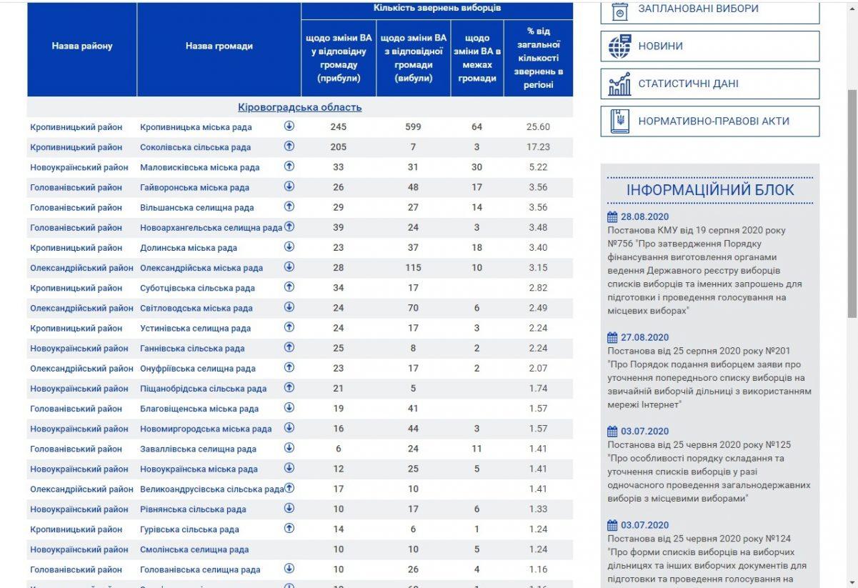Без Купюр Понад 2 тисячі жителів Кіровоградщини змінили свої виборчі адреси Вибори  ОПОРА виборча адреса 2020 рік