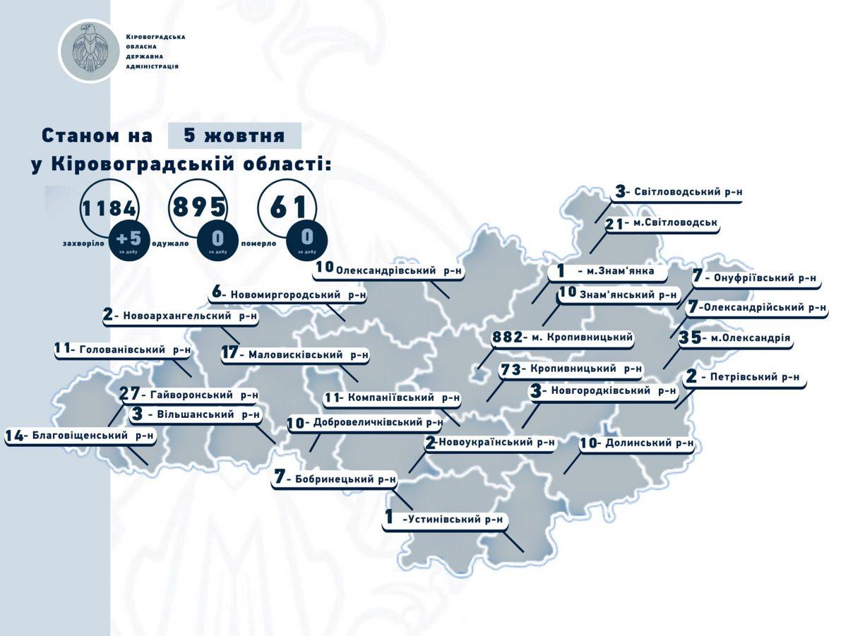 Без Купюр На Кіровоградщині виявили 5 нових випадків коронавірусу за добу Здоров'я  новини Коронавірус в Україні Кіровоградщина 2020 рік