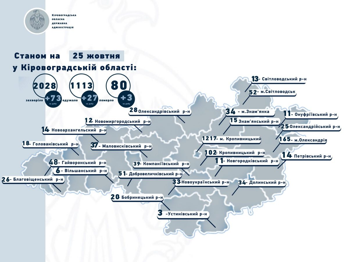 Без Купюр 73 нові випадки COVID-19 та 3 смерті на Кіровоградщині Здоров'я  новини Коронавірус в Україні Кіровоградщина 2020 рік