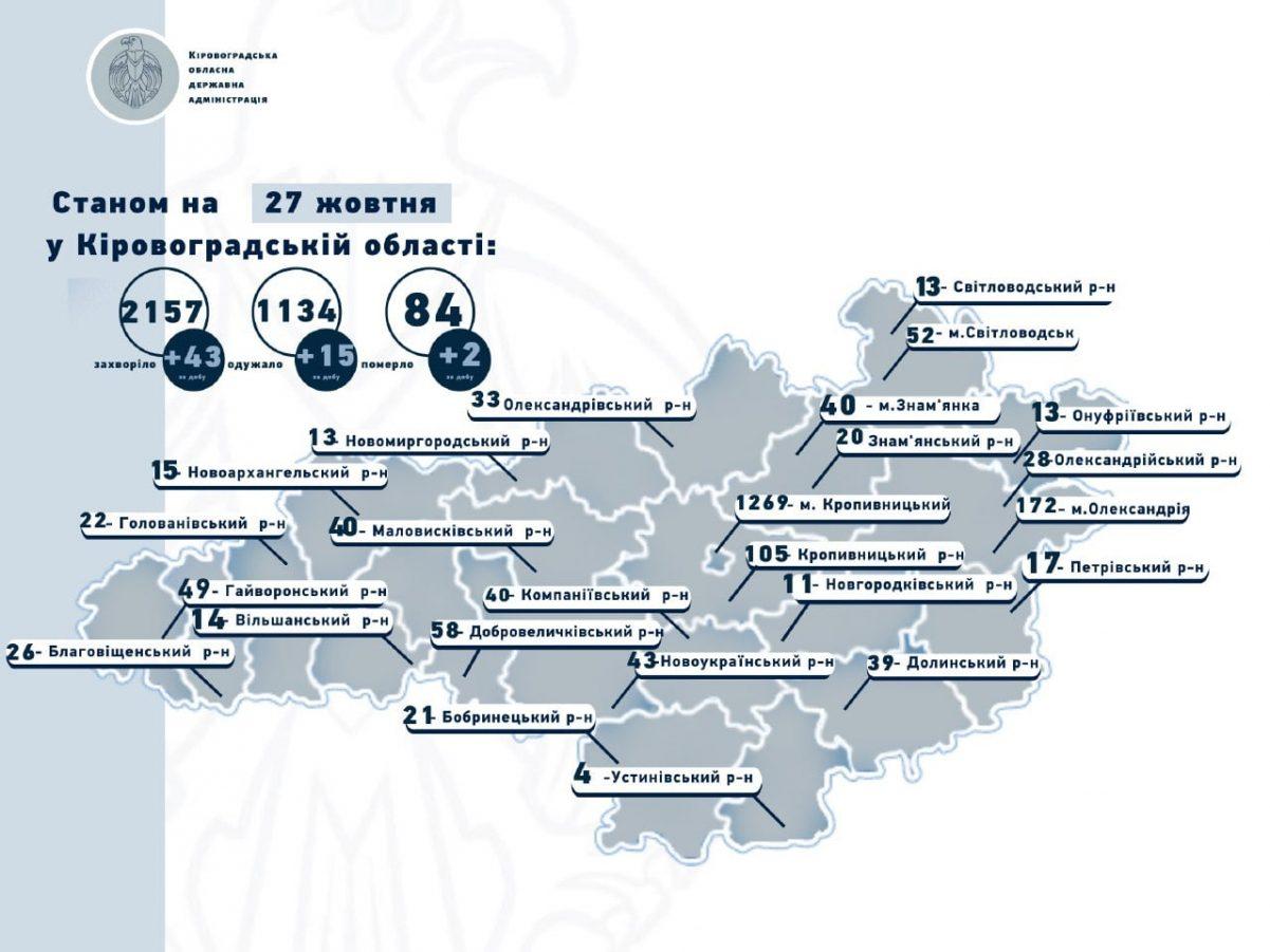 Без Купюр 43 нові випадки COVID-19 та 2 смерті на Кіровоградщині Здоров'я  Коронавірус в Україні 2020 рік