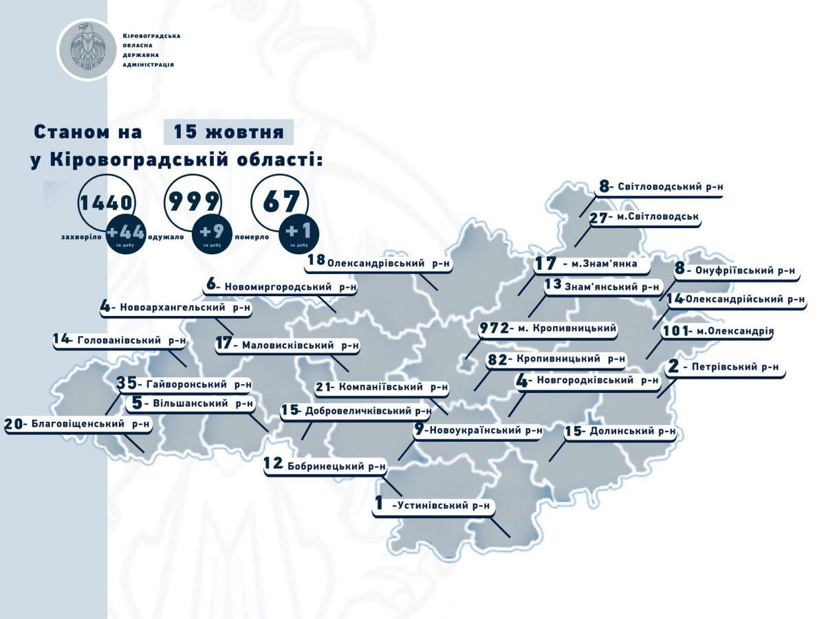 Без Купюр На Кіровоградщині виявили 44 нові випадки коронавірусу, одна людина померла Здоров'я  новини Кропивницький Коронавірус в Україні 2020 рік