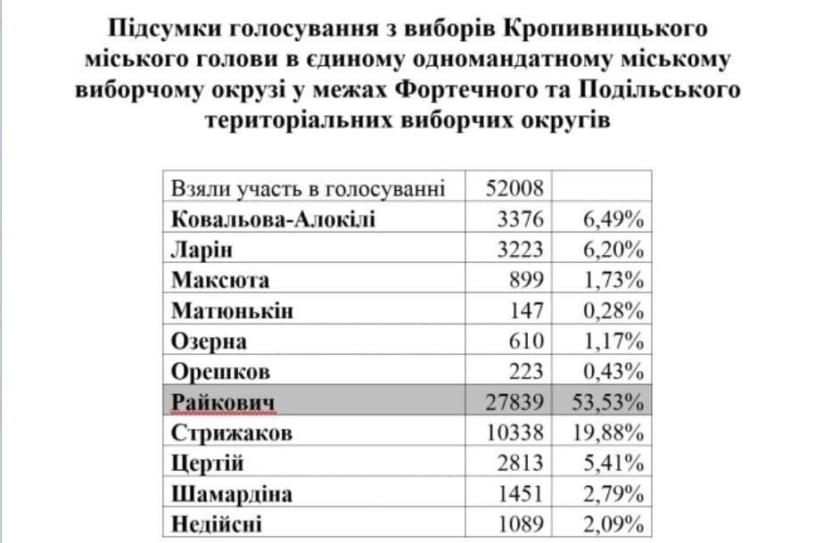 Без Купюр За даними районних ТВК Кропивницького,  за Райковича проголосувало майже 28 тис. виборців Політика  новини Кропивницький вибори 2020 рік