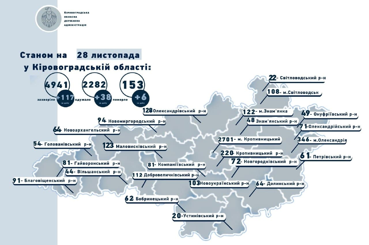 Без Купюр На Кіровоградщині зареєстрували 6 летальних випадків серед хворих на COVID-19 Головне  новини Коронавірус в Україні Кіровоградщина