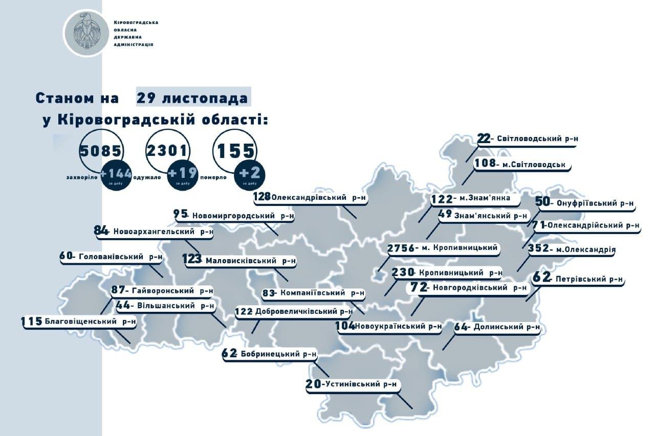 Без Купюр На Кіровоградщині COVID-19 виявили в 144 жителя області, дві людини померли Здоров'я  новини Коронавірус в Україні Кіровоградщина